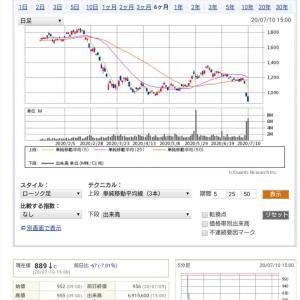 ◎イオンフィナンシャルサービスが第一四半期赤字転落&大幅減配❗株価も暴落⤵️(TдT)
