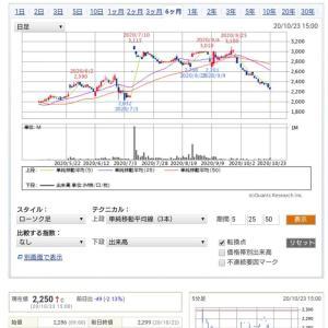◎TOBが終わり大戸屋の株価が急落中❗売りチャンスの逆バーゲン価格も終了し元の位置へ。
