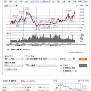 ◎イオンがついに3000円台に❗2006年の高値を更新できるか?
