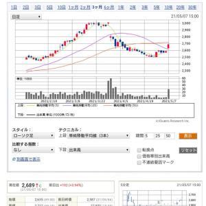 ◎大戸屋ホールディングスが黒字化予想で株価上昇⤴️最悪期は脱したか!?