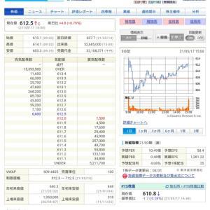 ◎三菱UFJフィナンシャルグループが決算発表。今期は2円増配の27円予想❗