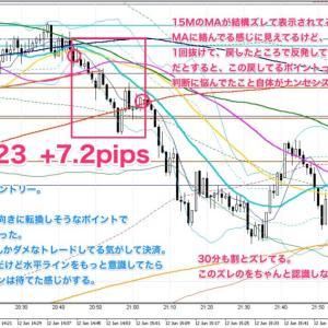 FXトレード1000本ノックNo.23-No.24 / 6.12 +27.8pips