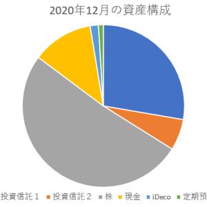 2020年の資産の推移。1年間で1千万円の変動を経験。株価の大幅な下落に耐えた1年間でした。