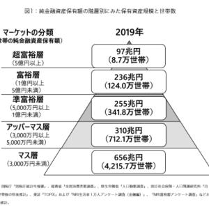 アッパーマス層は一番初めに目標とする部分。資産3,000万円以上を達成するための状況把握。