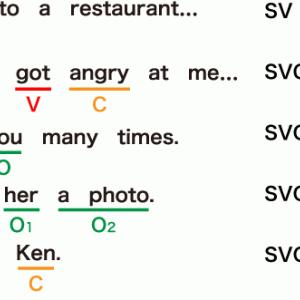【中学英文法 総復習】 第3回 5文型の基本を抑えよう!