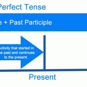 【中学英文法 総復習】 第11回 現在完了の3用法を理解しよう!