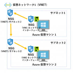 Azure ネットワーク セキュリティ グループ (NSG) の規則の適用ルール(優先度)について [Azure]