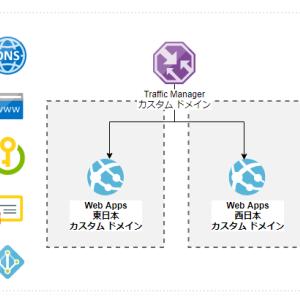 Azure Traffic Manager に紐づけたカスタムドメインで構成したAzure App Service (WebApps)にSSL接続 (https) でアクセスする方法について