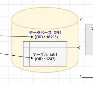 【第2回】基本から始める Azure Database for PostgreSQL 【PostgreSQL (オンプレミス)(2)】