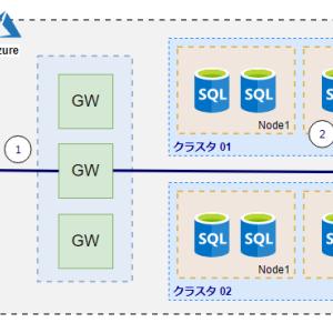 Azure SQL Database 接続問題 (Connectivity) の対処方法 (1 : Azure外環境からの接続)