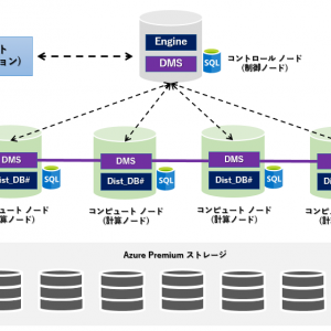 【第1回】基本から始める Azure Synapse Analytics 専用 SQL プール【アーキテクチャ】