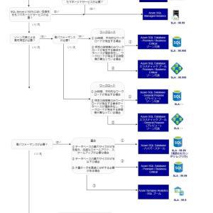 【Azure移行】SQL Server マイグレーション フローチャート