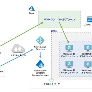【保存版】Windows Virtual Desktop (WVD) 構築手順 (検証環境)