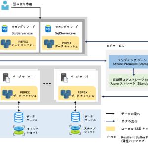 【第1回】基本から始める Azure SQL Database Hyperscale【アーキテクチャ】