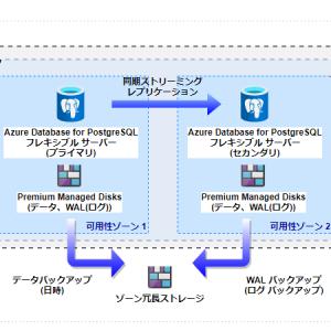 【第7回】基本から始める Azure Database for PostgreSQL 【フレキシブル サーバー :  既定のサーバー構成パラメータ、エンコーディング】