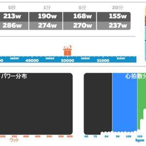2020/6/11 Zwift 回復走+インソール慣らし