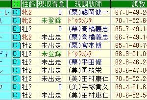 6月19日坂路調教時計