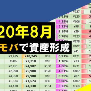 【株式投資】SBIネオモバイル証券 8月の運用報告:購入銘柄紹介