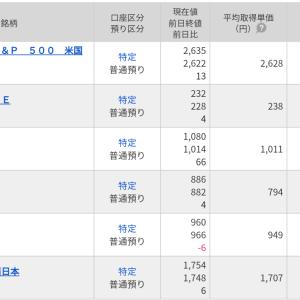 6078バリューHR利益確定→3477フォーライフ追加