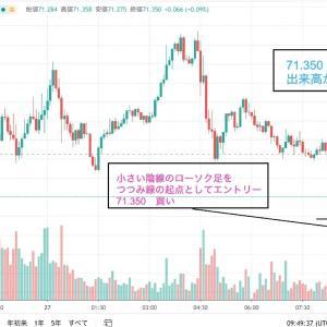 FX10万円チャレンジ(1)最弱通貨ユーロちゃん、豹変