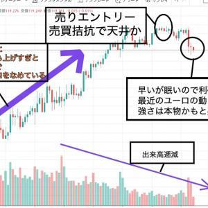 FX10万円チャレンジ(2)ユーロちゃん、がんばる