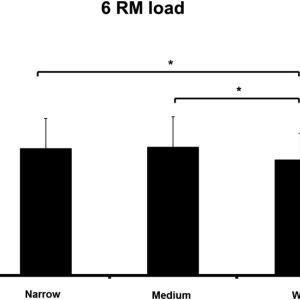 ラットプルダウンの手幅はどこが一番効果が高いのか