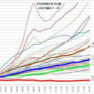 はたして日本は先進国か 平均所得編