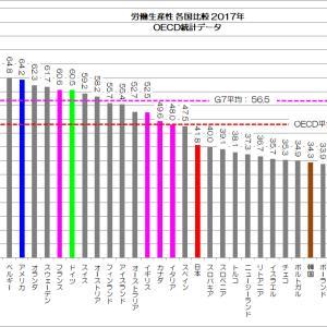 はたして日本は先進国か 労働生産性編