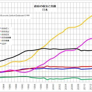 140 日本は本当に借金まみれなのか?