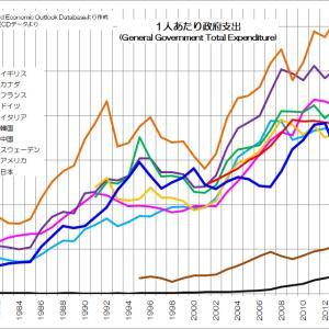 142 実は少ない政府の収入と支出