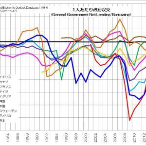 143 増大する政府負債の意味とは?