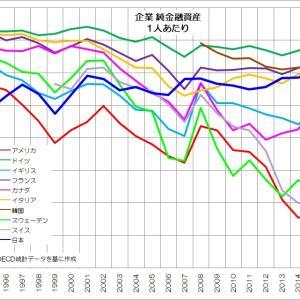 148 変質する日本企業の実態とは