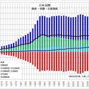 153 投資が減り豊かになれない日本