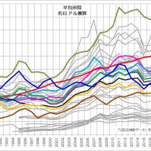 157 安くなった日本人