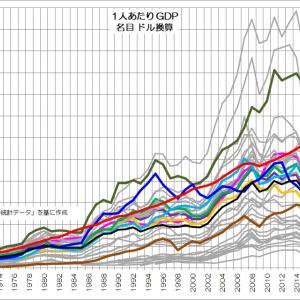 158 「衰退先進国日本」の実態とは