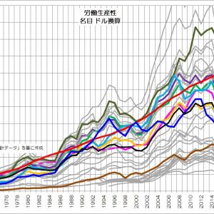 159 低生産性・過重労働の日本型経済