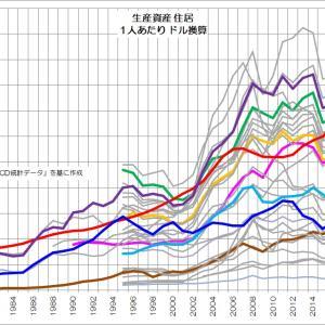 163 住居という家計資産の低迷