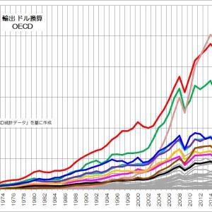 167 貿易でも存在感が薄くなる日本