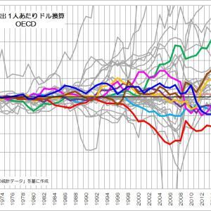 168 実は「内需型経済」の日本
