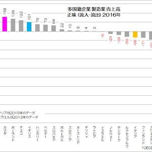 170 日本製造業の歪なグローバル化