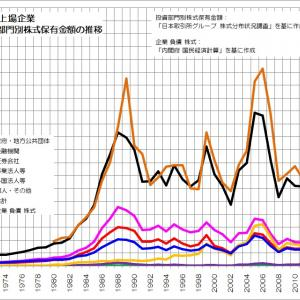 171 日本の企業はいったい誰のもの?