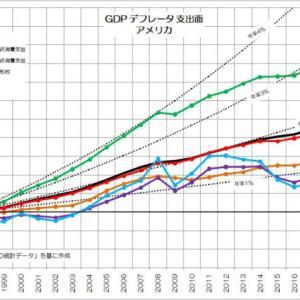 175 GDPデフレータに見る安い日本