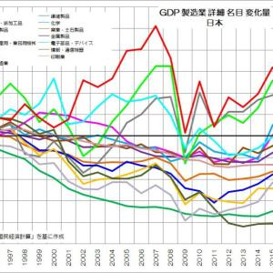 177 日本の経済で起こっていること
