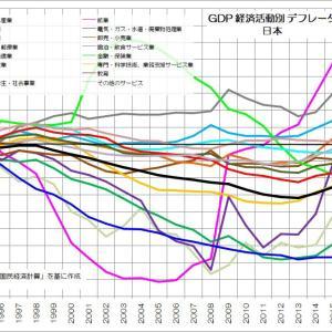 179 生産面から見る日本の物価停滞