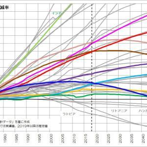 181 先進国の人口は増える?減る?