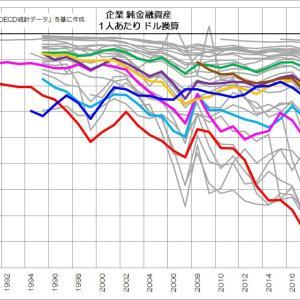 185 企業の変質は日本だけなのか?