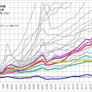 187 企業の負債と経済成長の関係