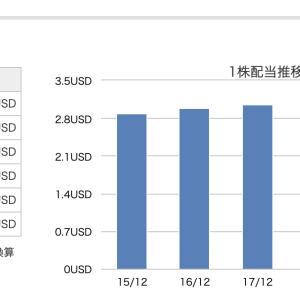 【米国株】ダウの配当利回りランキングを紹介(2020.4)