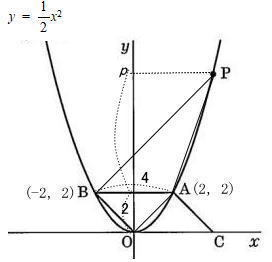女子美術大学附属高校2021年度数学入試問題3.関数のグラフ (4) 解説解答