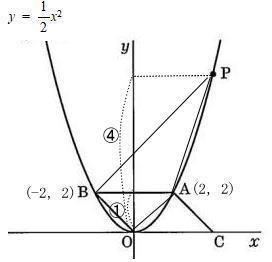 女子美術大学附属高校2021年度数学入試問題3.関数のグラフ (5) 解説解答